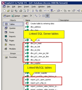 Linked Tables in Microsoft Access